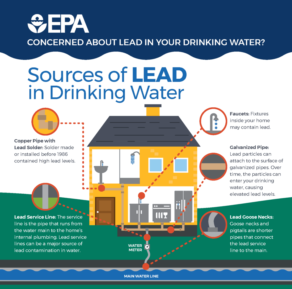 1024px-Sources_of_Lead_in_Drinking_Water_-_EPA_2017